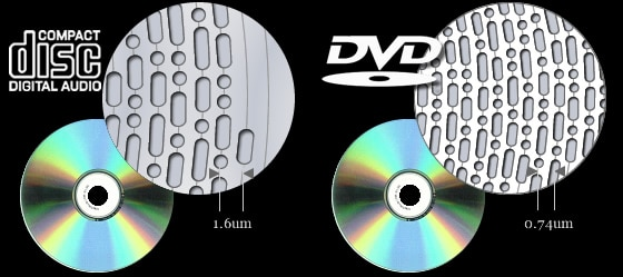 what are dual layer dvds an explanation of how dual layer. Black Bedroom Furniture Sets. Home Design Ideas